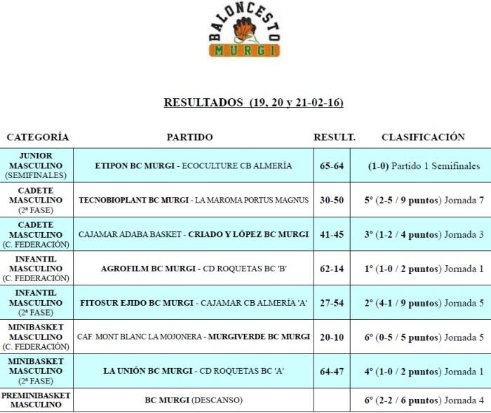 Resultados Cantera BC Murgi 15 (19, 20 y 21-02-16)