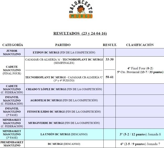 Resultados Cantera BC Murgi 22 (23 y 24-04-16)